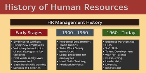 History of Recruitment Process