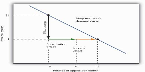 Importance of the Law of Substitution
