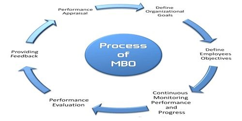 Management by Objectives (MBO) System