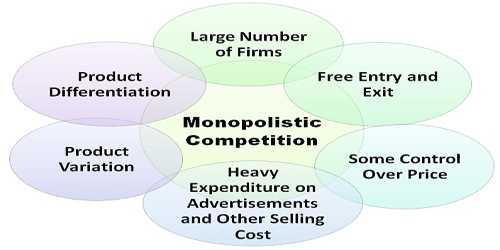 Monopolistic Market Competition