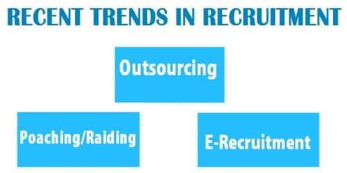 Recent Trends and Forms in Recruitment