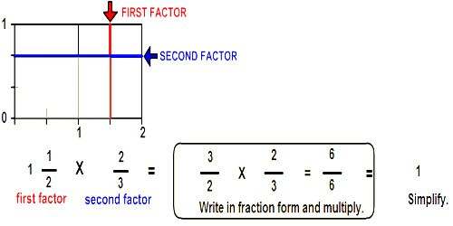 Reciprocal or Multiplicative Inverse