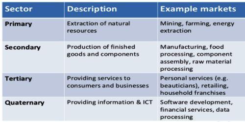 sectors of industry