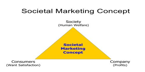 societal marketing concept Societal marketing concept states that marketers should deliver products/services in such a way that it satisfies the needs of their target consumers, requirements of the company and maintains well being of the society at large.