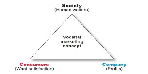 Societal Marketing and Social Marketing