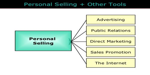 roles of personal selling in marketing Personal selling strategies – its effectiveness in marketing of capital goods ibekwe (1999) in this research on the role of personal selling on industrial product.