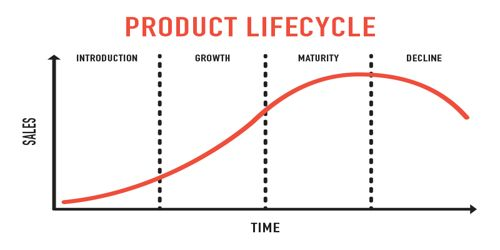 Image result for product lifecycle