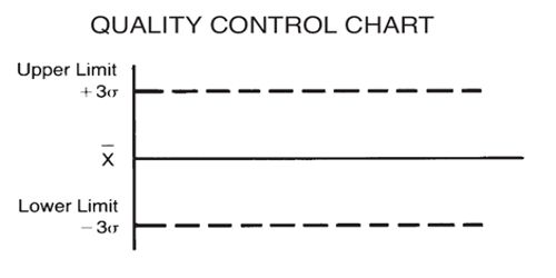The Quality Control Charts