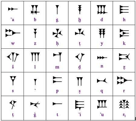 Cuneiform Writing Assignment Point