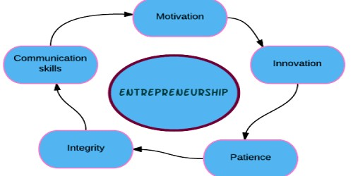 Characteristics of Entrepreneurship - Assignment Point