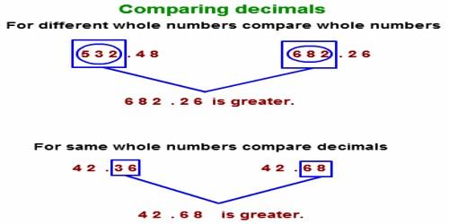 Comparing Decimal Numbers