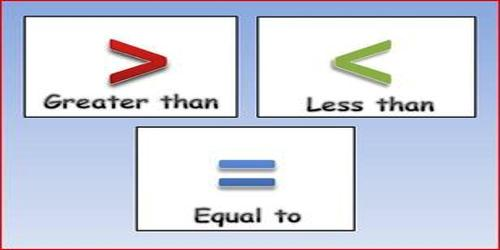 Comparing Integers