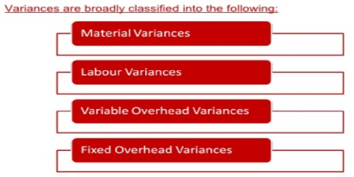 concept of variance analysis and types of variances assignment point