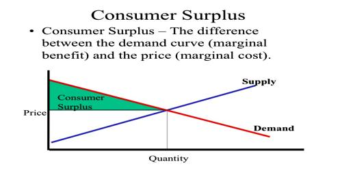 Condemnation of Consumer's Surplus