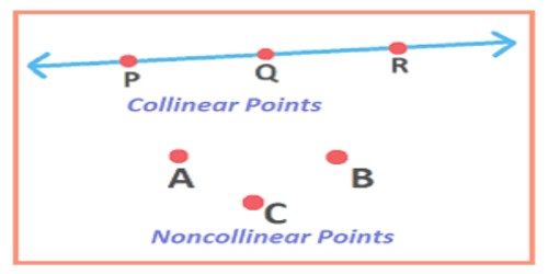 Conditions of Collinearity Points
