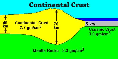 Continental Crust Assignment Point - Continental oceanic