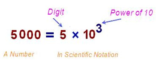 Convert Scientific Notation to Decimal Numbers - Assignment Point