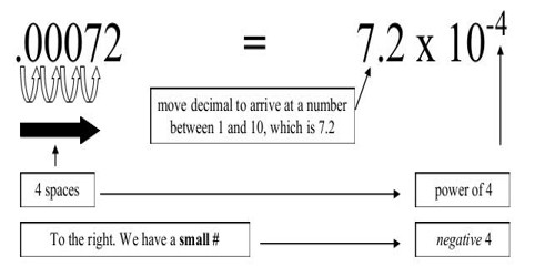 Converting Decimal Numbers to Scientific Notation