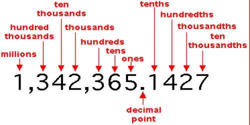Decimals of Thousandths - Assignment Point