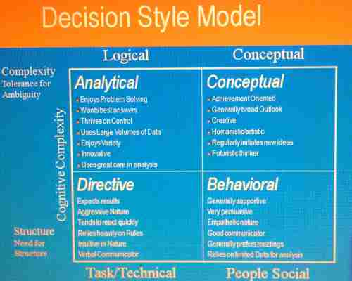 directive style of decision making (1990, critical thinking) the decision making process have four different styles the first style is known as democratic style, is when the leader gives up ownership and control of a decision and allows the group to vote.