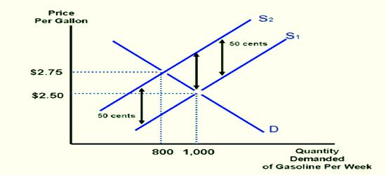 Determinants of Elasticity of Demand