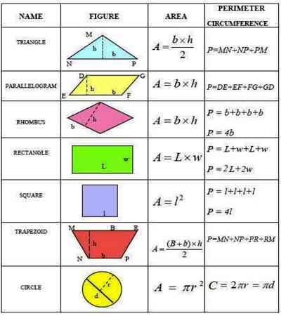 Formula on Mensuration - Assignment Point   400 x 450 jpeg 17kB