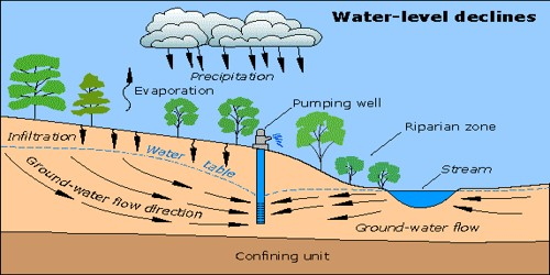 Causes of Groundwater Depletion