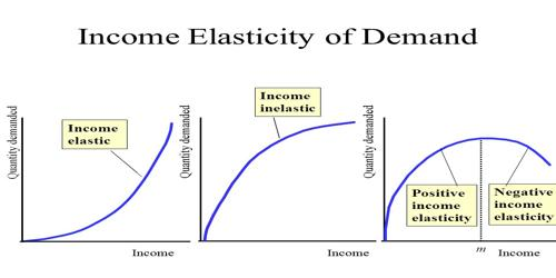 Concept Of Income Elasticity Of Demand Assignment Point
