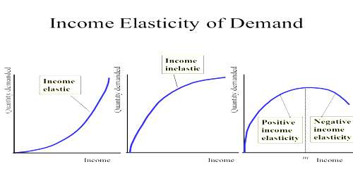 Types Of Income Elasticity Of Demand Assignment Point