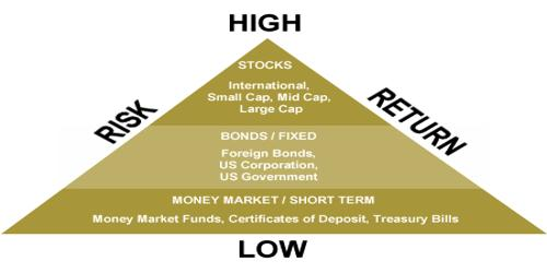Investment Risk in Stock