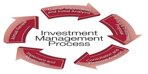 Investment Risk Management Process