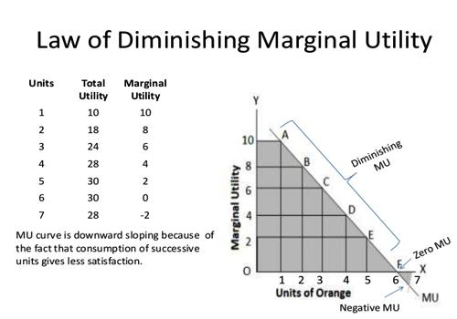 diminishing marginal utility of wealth