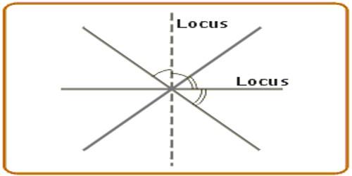 Concept of Locus