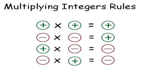 Multiplication of Integers: Negative and Positive