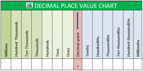 Place Values of Decimals