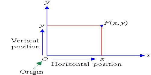 Position of a Point in a Plane