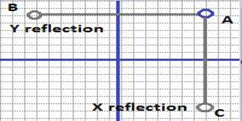Reflection of Point in X-Axis