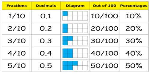 Some Common Equivalent Decimals And Fractions