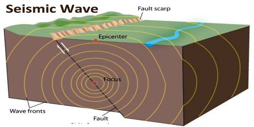 Seismic Wave