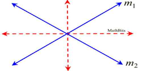 Theorems on Locus of a Point which is Central from Two Fixed Points
