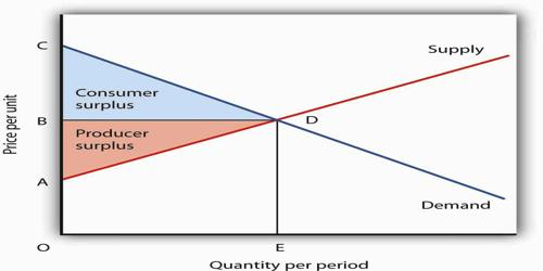 Theory of Consumer's Surplus