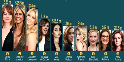 Top 10 Highest paid Actress in 2017