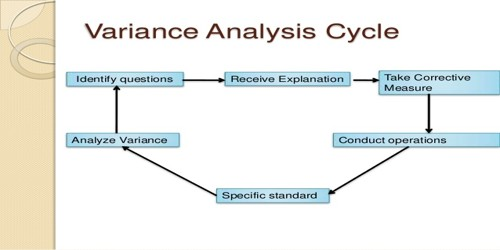 Concept of Variance Analysis