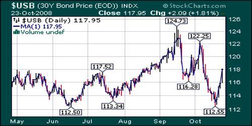 Circuit Breakers in Stock Market