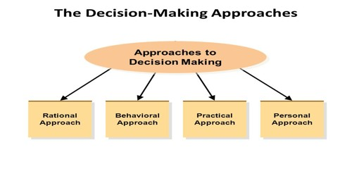 Behavioral Approach to Decision Making