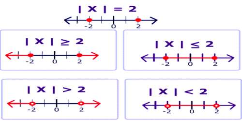 Differences between Equation and Inequation