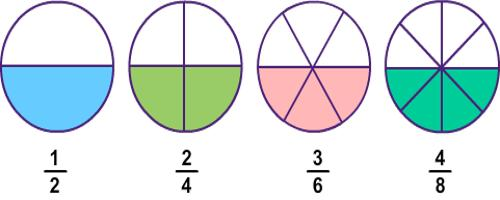 identifying equivalent fractions assignment point