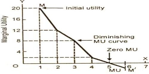 Concept of Marginal Utility