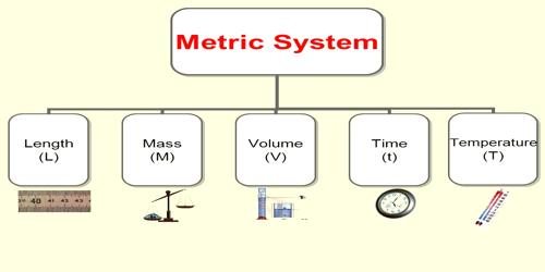 Comparing Metric System: Masses, Volumes and Lengths