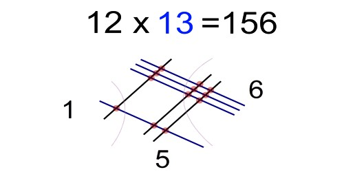 Multiplication Equations